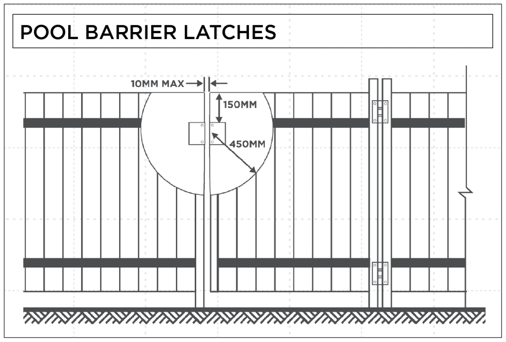pool barrier gate latch standards